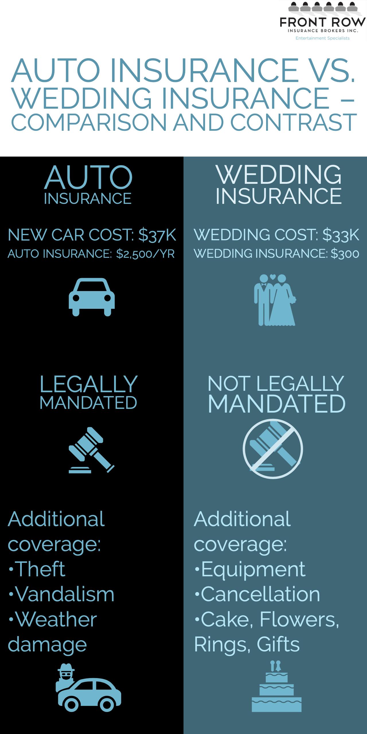 Auto-vs.-Wedding-infographic-forweb